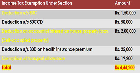 Income-Tax-Exemption-2015