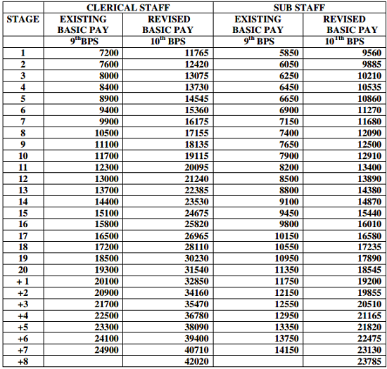 Bank Employees Pay Scale as on May 2015 – Detailed Entry Level