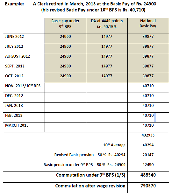 Calculation of premature retirement | premature retirement.