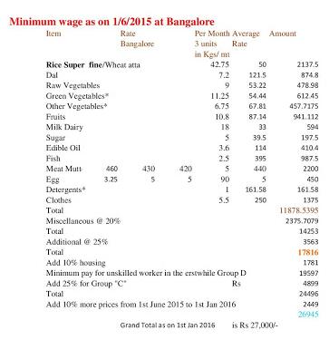Minimum Wage 7th CPC - 2