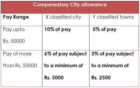 Compensatory-City-allowance