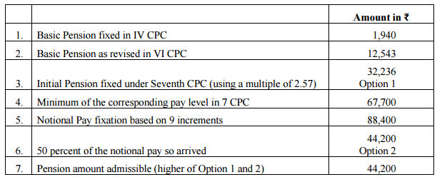 Fixation-of-pension-calculation-2