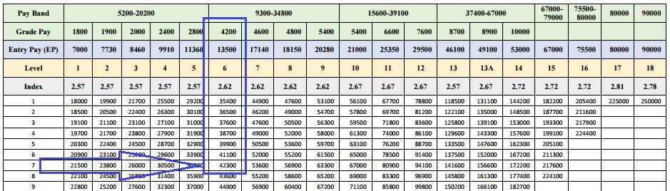 matrix-pay-scale 2
