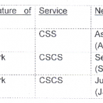 Change of nomenclature of the posts of Assistant of Central Secretariat Service