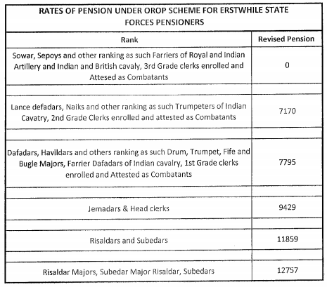 OROP-Table-101