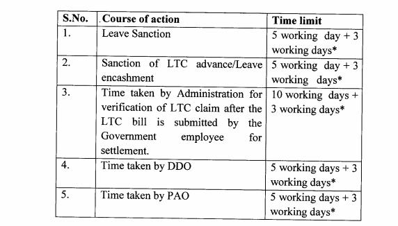 ltc-dopt-order 1