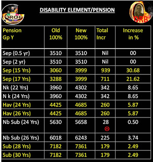 vs 2 Disability-pnsion-incr 2