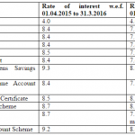 Reduction of Interest Rates on Public Provident Fund