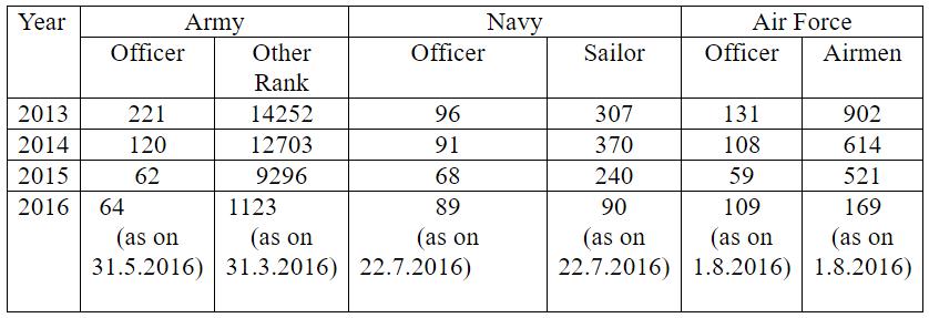 army-retirement