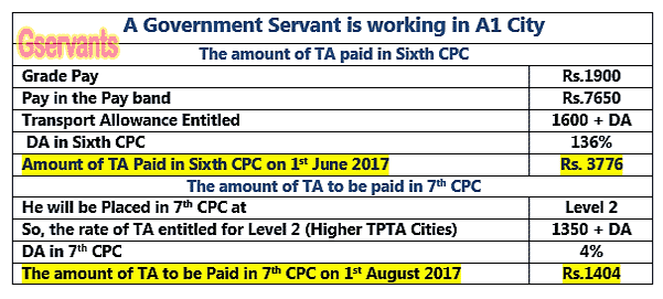 Transport Allowance will be lower in 7th Pay Commission